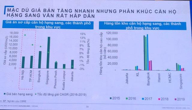 Căn hộ hạng sang tại Tp.HCM bùng nổ, giá chạm ngưỡng 350 triệu đồng mỗi m2 - Ảnh 1.