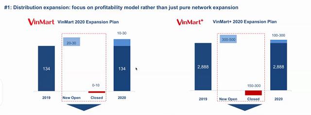 VinEco và MEAT Deli dự kiến chiếm 35% thị phần thực phẩm trong VinMart+ - Ảnh 2.