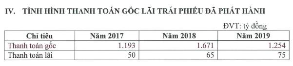 Chứng khoán Bản Việt (VCSC) lên kế hoạch phát hành 800 tỷ trái phiếu: Nhận định đây là kênh huy động vốn tối ưu nhất hiện tại - Ảnh 2.