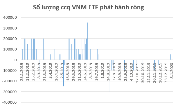 Dòng vốn ETFs rục rịch trở lại thị trường Việt Nam trong những ngày đầu năm mới 2020 - Ảnh 2.