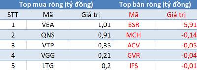 """Phiên 13/1: Khối ngoại trở lại mua ròng, tập trung """"gom"""" HPG, E1VFVN30 - Ảnh 3."""