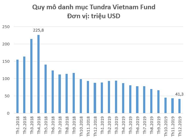 Thị trường khó khăn, quy mô danh mục Tundra Vietnam Fund giảm 82% so với giai đoạn VN-Index 1.200 điểm - Ảnh 1.