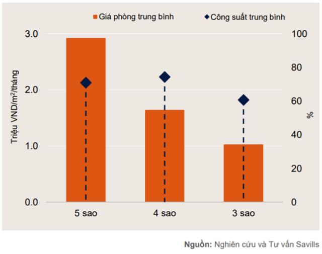 Savills Việt Nam: Giá phòng khách sạn TP HCM cao nhất 5 năm - Ảnh 1.