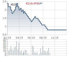Cổ phiếu HVA và HST bị đưa vào diện bị hủy niêm yết - Ảnh 1.