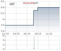 Cổ phiếu HVA và HST bị đưa vào diện bị hủy niêm yết - Ảnh 2.