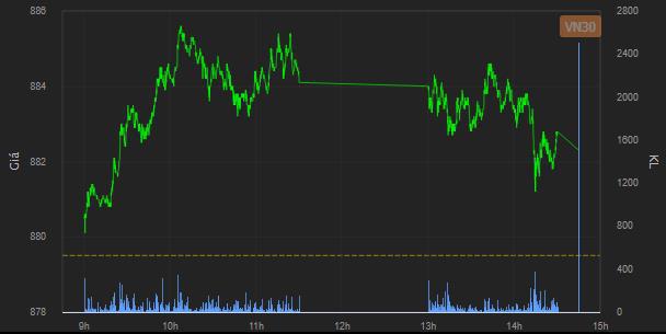 [Nhịp đập phái sinh phiên 14/01]  Phe Long giữ nhịp thị trường  - Ảnh 1.