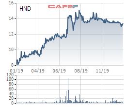SCIC muốn đưa 45 triệu cổ phiếu Nhiệt điện Hải Phòng ra bán đấu giá trọn lô - Ảnh 1.