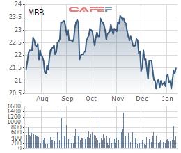SIC bán hết cổ phiếu MBB - Ảnh 1.
