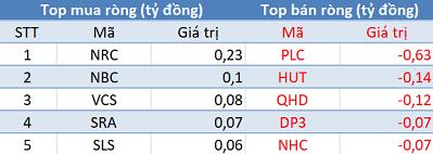 Thị trường hồi phục, khối ngoại quay đầu bán ròng trong phiên 15/1 - Ảnh 2.