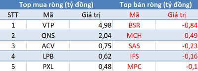 Thị trường hồi phục, khối ngoại quay đầu bán ròng trong phiên 15/1 - Ảnh 3.