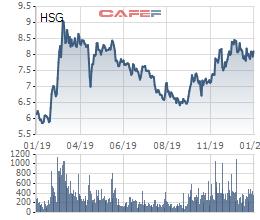 Ước quý 1 lãi gấp 3 cùng kỳ, ông Lê Phước Vũ đăng ký mua 3 triệu cổ phiếu HSG - Ảnh 1.