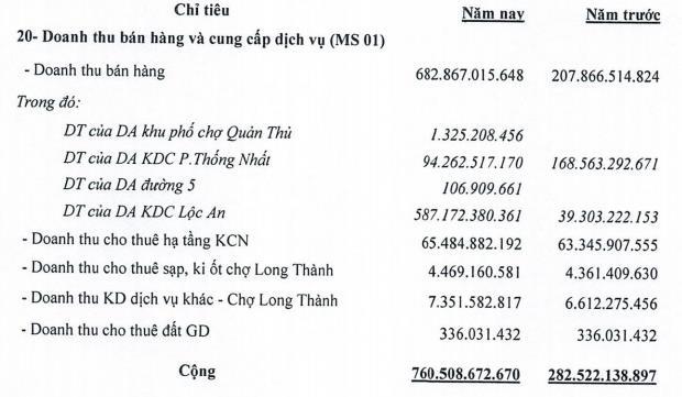 D2D báo lãi năm 2019 đạt 392 tỷ đồng, tăng gấp 4 lần cùng kỳ - Ảnh 1.