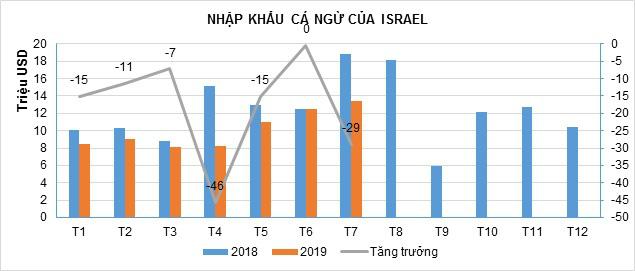 Xuất khẩu cá ngừ sang Israel giảm mạnh - Ảnh 2.