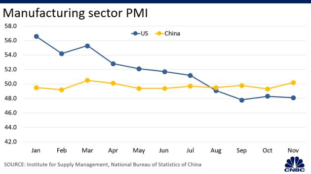 6 biểu đồ cho thấy kinh tế Mỹ hay Trung Quốc thiệt hại nhiều hơn ở năm thứ 2 của thương chiến - Ảnh 3.