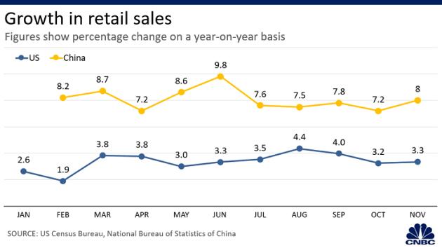 6 biểu đồ cho thấy kinh tế Mỹ hay Trung Quốc thiệt hại nhiều hơn ở năm thứ 2 của thương chiến - Ảnh 4.