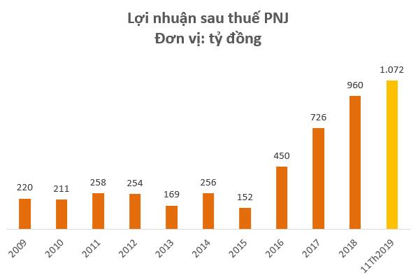 Cổ phiếu PNJ lên mức giá cao nhất trong vòng 18 tháng, vốn hóa thị trường đạt gần 20.000 tỷ đồng - Ảnh 3.
