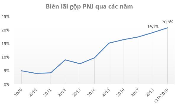 Cổ phiếu PNJ lên mức giá cao nhất trong vòng 18 tháng, vốn hóa thị trường đạt gần 20.000 tỷ đồng - Ảnh 2.