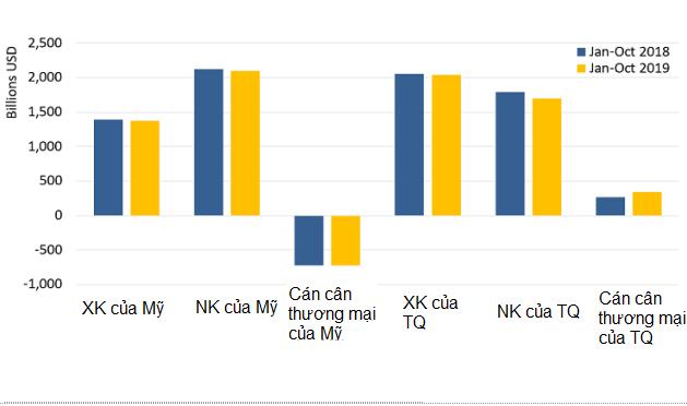 6 biểu đồ cho thấy kinh tế Mỹ hay Trung Quốc thiệt hại nhiều hơn ở năm thứ 2 của thương chiến - Ảnh 2.