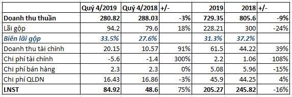 Cao su Đồng Phú (DPR)  lãi 85 tỷ đồng quý 4, tăng 75% so với cùng kỳ - Ảnh 1.