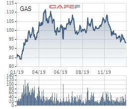 PV GAS lãi 12.160 tỷ, cổ phiếu vẫn chưa phục hồi - Ảnh 3.