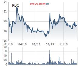 KIDO tăng 35% lãi ròng lên 200 tỷ đồng, nhờ ngành lạnh tiếp tục tăng trưởng - Ảnh 3.