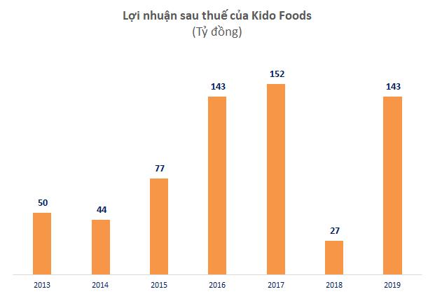 KIDO tăng 35% lãi ròng lên 200 tỷ đồng, nhờ ngành lạnh tiếp tục tăng trưởng - Ảnh 1.