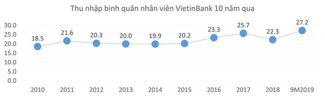 10 năm qua, thu nhập bình quân nhân viên tại nhiều ngân hàng đã tăng hơn 2 lần - Ảnh 6.