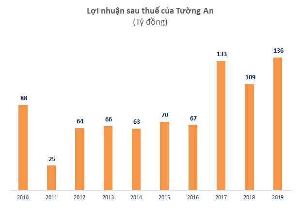 KIDO tăng 35% lãi ròng lên 200 tỷ đồng, nhờ ngành lạnh tiếp tục tăng trưởng - Ảnh 2.
