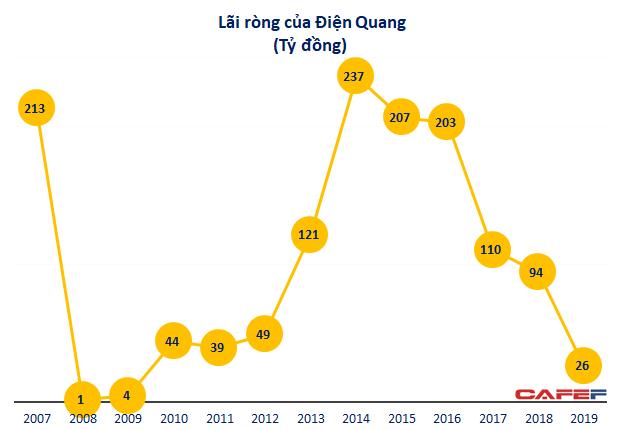 Bóng đèn Điện Quang (DQC) ngày càng 'kém sáng', lợi nhuận 2019 về đáy 10 năm với vỏn vẹn 27 tỷ đồng - Ảnh 1.
