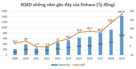 Dohaco (DHC) báo lãi quý 4 hơn trăm tỷ, cao nhất kể từ khi lên sàn giao dịch - Ảnh 1.
