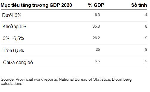 2/3 số tỉnh thành ở Trung Quốc hạ dự báo tăng trưởng năm 2020 - Ảnh 1.