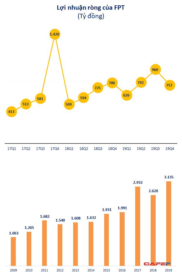 FPT: Lãi ròng quý 4 giảm nhẹ, cả năm tăng trưởng 20% lên 3.135 tỷ đồng - Ảnh 1.