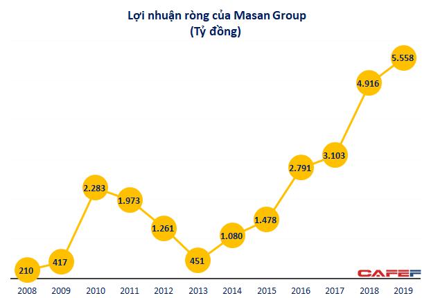 Tỷ phú Nguyễn Đăng Quang: Không phải ai cũng đồng tình việc sáp nhận với Vingroup, nhưng đây là bước nhảy vọt của Masan - Ảnh 1.