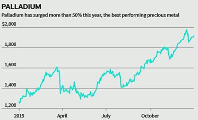 Đầu tư vào vàng, bạc và kim loại quý vẫn là món hời trong năm 2020 - Ảnh 5.