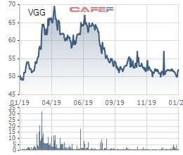 May Việt Tiến (VGG)  giảm 13% lãi trước thuế về 504 tỷ đồng, vượt 33% kế hoạch năm - Ảnh 2.