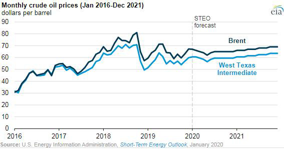 Khởi đầu bấp bênh, giá dầu sẽ diễn biến ra sao trong năm 2020? - Ảnh 2.