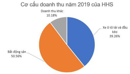 Hoàng Huy (HHS): Còn gần 2.000 tỷ đồng tiền gửi ngân hàng, LNST quý 4/2019 đạt gần trăm tỷ đồng - Ảnh 3.