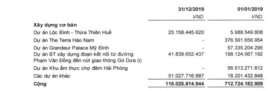 Văn phú Invest (VPI) lãi sau thuế gần 526 tỷ đồng, hoàn thành vượt kế hoạch năm 2019 - Ảnh 4.