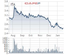 Tân Tạo (ITA): Bất ngờ lỗ hơn 97 tỷ đồng trong quý 4 - Ảnh 4.