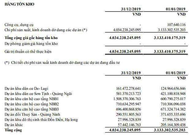 Năm Bảy Bảy (NBB): Năm 2019 lãi 354 tỷ đồng vượt 131% kế hoạch năm - Ảnh 2.