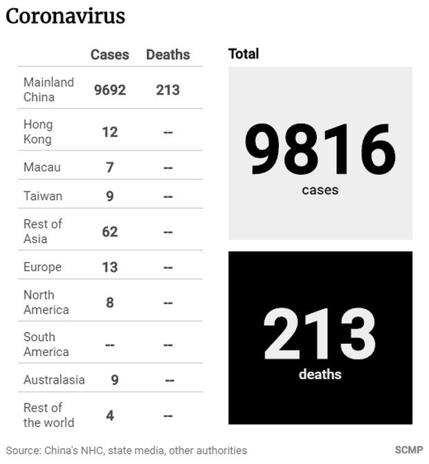 Virus Corona, Coronavirus? Không, tên thật của kẻ sát nhân này là 2019 - nCoV nếu bạn muốn tra những thông tin chuẩn xác nhất - Ảnh 1.