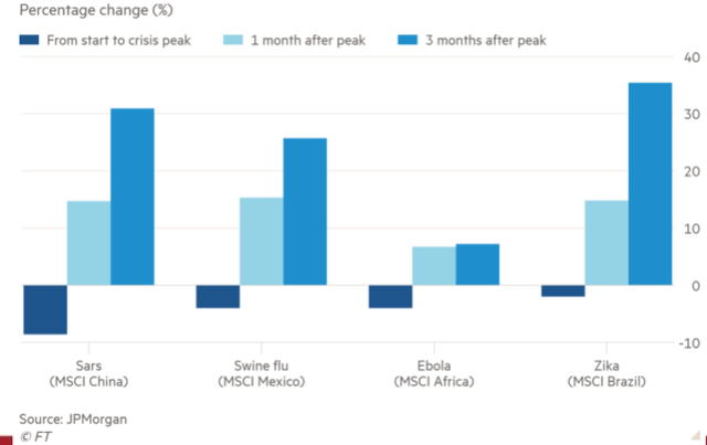 Agriseco: Nhà đầu tư trung hạn có thể mua cổ phiếu Dược, Thép, Ngân hàng trong cơn bão Corona - Ảnh 3.