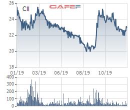 CII mua lại 40 triệu USD trái phiếu theo yêu cầu từ nhà đầu tư Hàn Quốc - Ảnh 1.