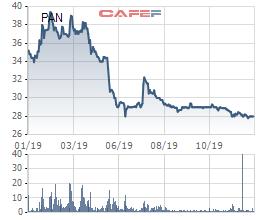 PAN Group chốt danh sách cổ đông phát hành 43 triệu cổ phiếu thưởng tỷ lệ 25% - Ảnh 2.