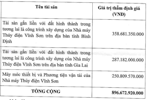 REE đã hoàn tất mua đợt 3 lô trái phiếu 700 tỷ do Vĩnh Sơn Sông Hinh phát hành - Ảnh 2.