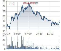 STK giảm mạnh, lãnh đạo của Sợi Thế Kỷ cũng chỉ mua được hơn 3,6 triệu cổ phiếu - Ảnh 1.