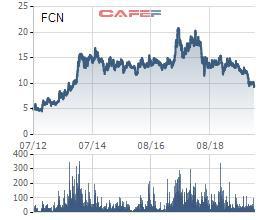Fecon (FCN): Hụt doanh thu tài chính, quý 4 lãi hơn 76 tỷ đồng giảm 39% so với cùng kỳ - Ảnh 2.