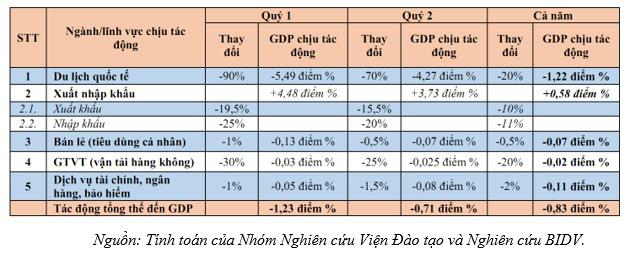 3 kịch bản tác động của dịch nCoV tới kinh tế Việt Nam - Ảnh 2.