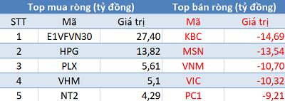 Thị trường tăng điểm, khối ngoại vẫn bán ròng trong phiên 12/2 - Ảnh 1.