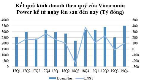 Gánh nặng chi phí, Vinacomin Power (DTK) báo lợi nhuận quý 4/2019 sụt giảm chỉ bằng ¼ cùng kỳ - Ảnh 1.